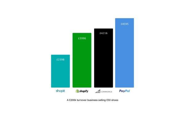 Shopit gateway fees comparison